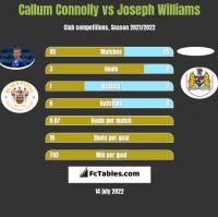 Callum Connolly vs Joseph Williams h2h player stats