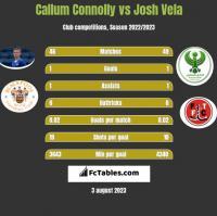 Callum Connolly vs Josh Vela h2h player stats
