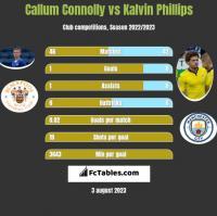 Callum Connolly vs Kalvin Phillips h2h player stats
