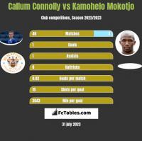 Callum Connolly vs Kamohelo Mokotjo h2h player stats