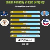 Callum Connolly vs Kyle Dempsey h2h player stats