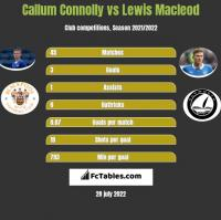 Callum Connolly vs Lewis Macleod h2h player stats