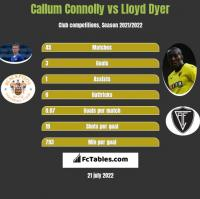 Callum Connolly vs Lloyd Dyer h2h player stats