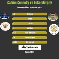 Callum Connolly vs Luke Murphy h2h player stats