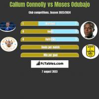 Callum Connolly vs Moses Odubajo h2h player stats
