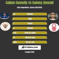 Callum Connolly vs Sammy Ameobi h2h player stats