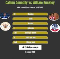 Callum Connolly vs William Buckley h2h player stats