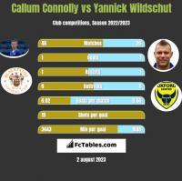 Callum Connolly vs Yannick Wildschut h2h player stats