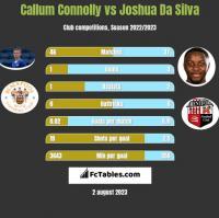 Callum Connolly vs Joshua Da Silva h2h player stats