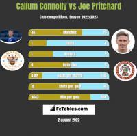 Callum Connolly vs Joe Pritchard h2h player stats