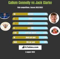 Callum Connolly vs Jack Clarke h2h player stats