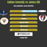 Callum Connolly vs James Hill h2h player stats