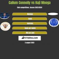 Callum Connolly vs Haji Mnoga h2h player stats