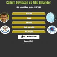 Callum Davidson vs Filip Helander h2h player stats