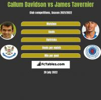 Callum Davidson vs James Tavernier h2h player stats
