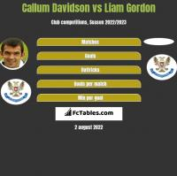 Callum Davidson vs Liam Gordon h2h player stats