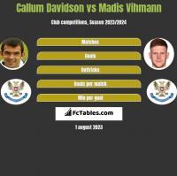 Callum Davidson vs Madis Vihmann h2h player stats