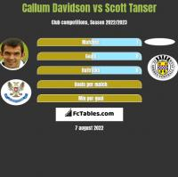 Callum Davidson vs Scott Tanser h2h player stats