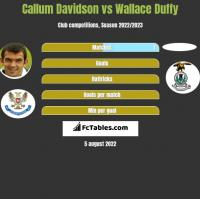 Callum Davidson vs Wallace Duffy h2h player stats