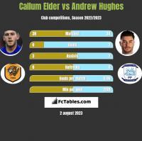 Callum Elder vs Andrew Hughes h2h player stats
