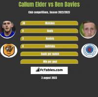 Callum Elder vs Ben Davies h2h player stats