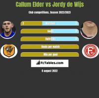 Callum Elder vs Jordy de Wijs h2h player stats
