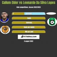 Callum Elder vs Leonardo Da Silva Lopes h2h player stats