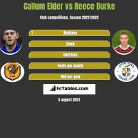 Callum Elder vs Reece Burke h2h player stats