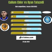 Callum Elder vs Ryan Tafazolli h2h player stats