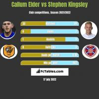 Callum Elder vs Stephen Kingsley h2h player stats