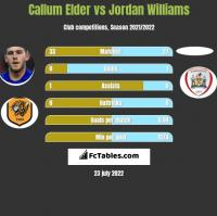 Callum Elder vs Jordan Williams h2h player stats