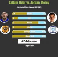Callum Elder vs Jordan Storey h2h player stats