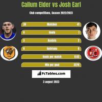 Callum Elder vs Josh Earl h2h player stats