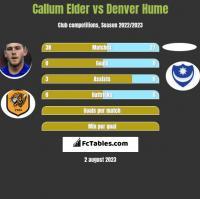 Callum Elder vs Denver Hume h2h player stats