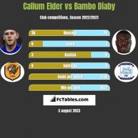 Callum Elder vs Bambo Diaby h2h player stats