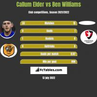 Callum Elder vs Ben Williams h2h player stats