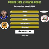 Callum Elder vs Clarke Odour h2h player stats