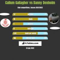 Callum Gallagher vs Danny Denholm h2h player stats