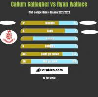 Callum Gallagher vs Ryan Wallace h2h player stats