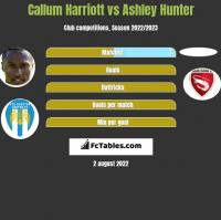 Callum Harriott vs Ashley Hunter h2h player stats