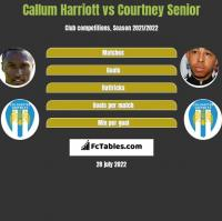 Callum Harriott vs Courtney Senior h2h player stats