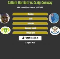 Callum Harriott vs Craig Conway h2h player stats