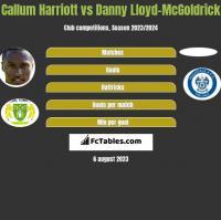 Callum Harriott vs Danny Lloyd-McGoldrick h2h player stats