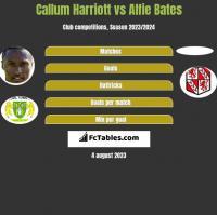 Callum Harriott vs Alfie Bates h2h player stats