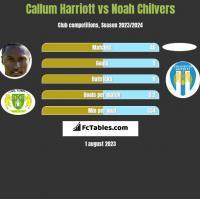 Callum Harriott vs Noah Chilvers h2h player stats