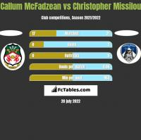 Callum McFadzean vs Christopher Missilou h2h player stats