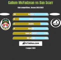 Callum McFadzean vs Dan Scarr h2h player stats