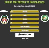Callum McFadzean vs Daniel Jones h2h player stats