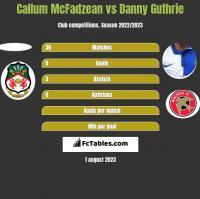 Callum McFadzean vs Danny Guthrie h2h player stats
