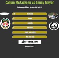 Callum McFadzean vs Danny Mayor h2h player stats
